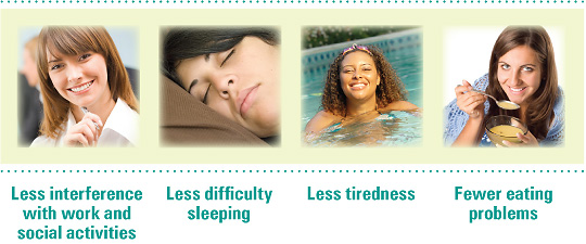 Less interference with work and social activities, less difficulty sleeping, less tiredness, and fewer eating problems.