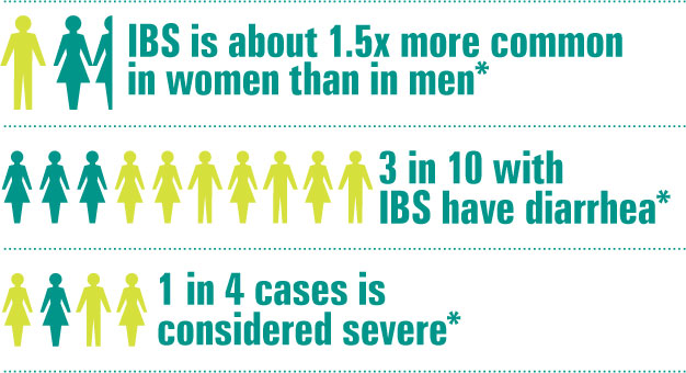Details about IBS prevalence.