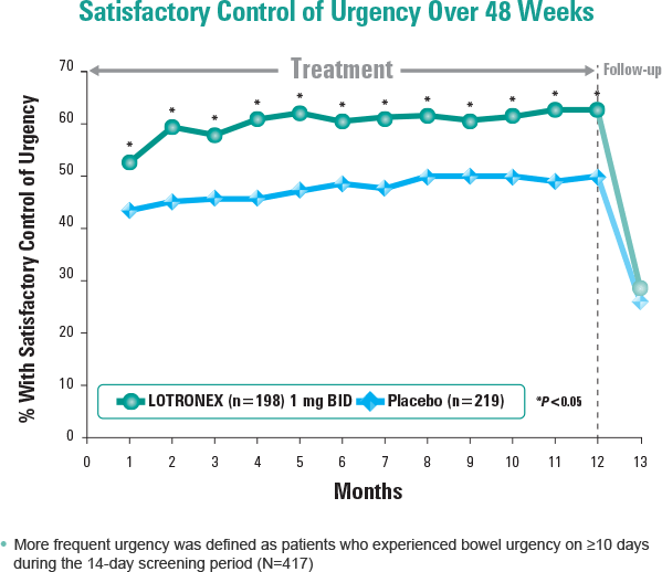 Figure: Satisfactory control of urgency over 48 weeks. Values in table are approximate.