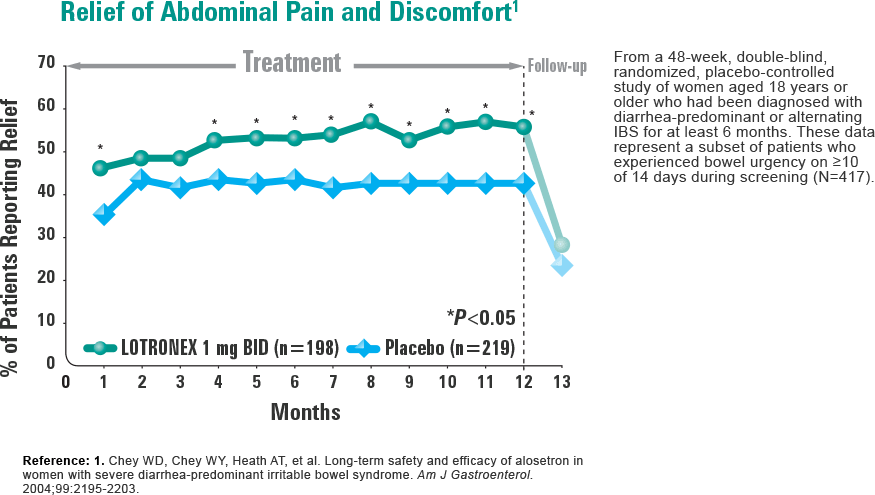 Figure: Relief of abdominal pain and discomfort. Reference: 1. Values in table are approximate.
